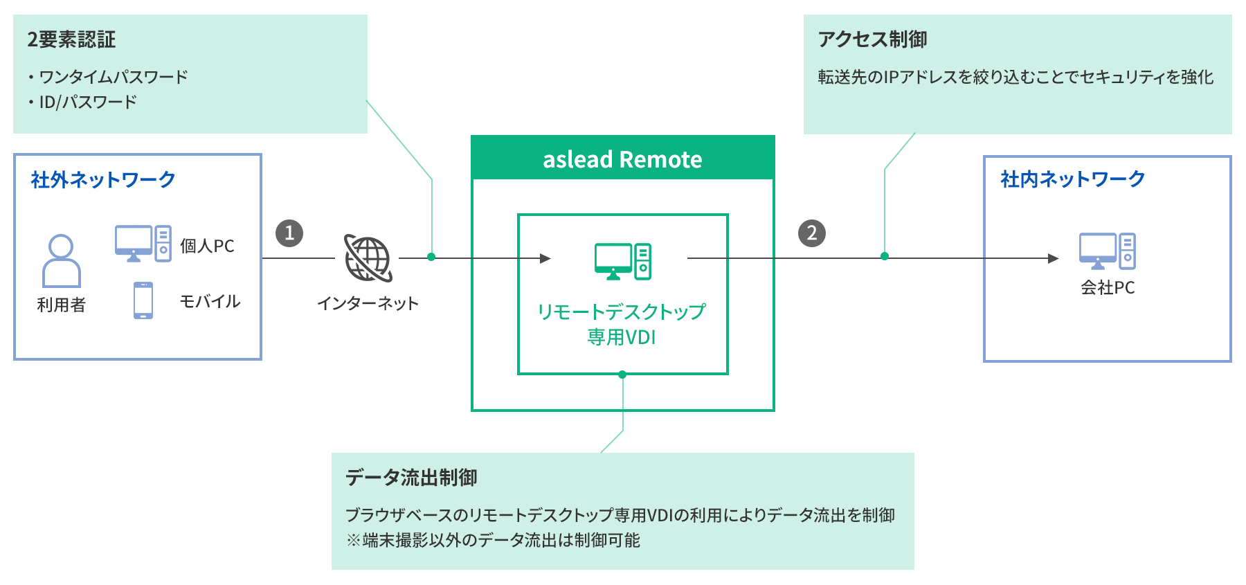 aslead Remoteの概要
